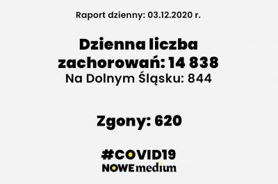 raport covid 3 grudnia