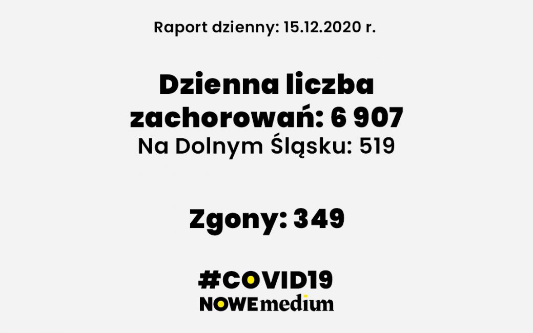 Raport COVID-19 15 grudnia